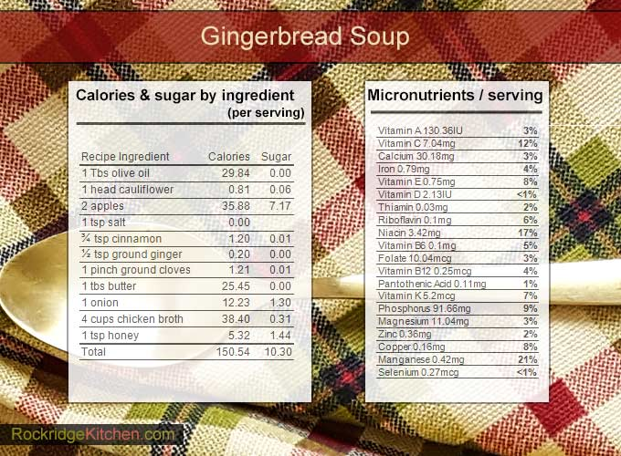 Gingerbread soup nutrition