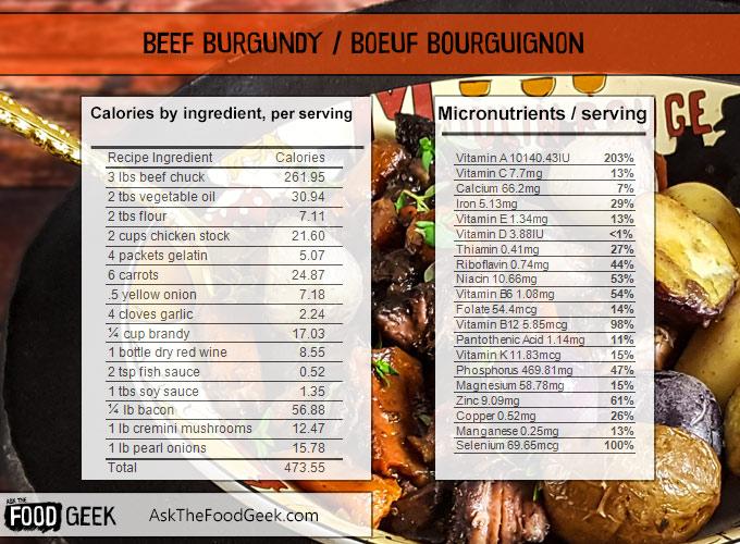 boeuf bourguignon beef burgundy nutrition