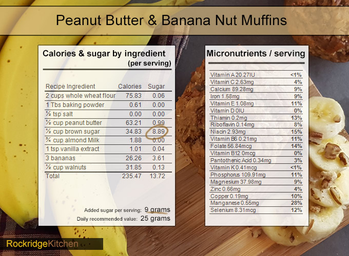 peanut butter banana nut muffins nutrition