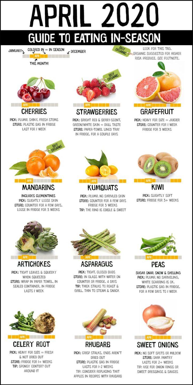 A chart showing what's in season for April: cherries, strawberries, grapefruit, mandarins, kumquats, kiwi, artichokes, asparagus, peas, celeriac, rhubarb, can sweet onions.