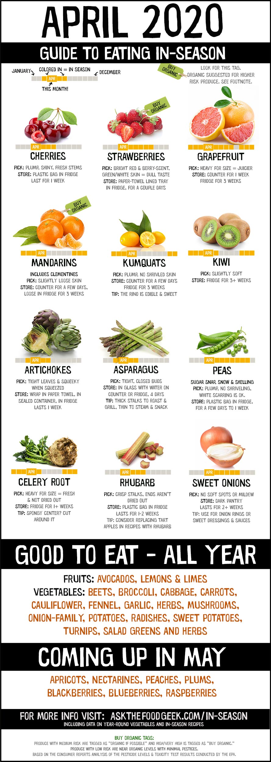 An infographic for seasonal produce with pictures of fruits & vegetables