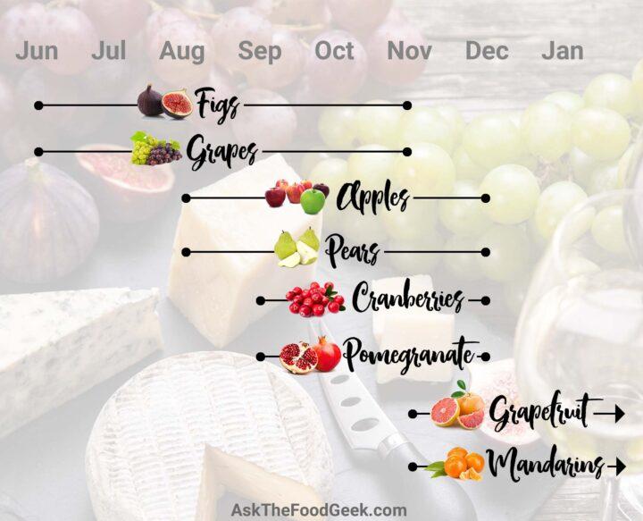 Seasonal fruit chart for November