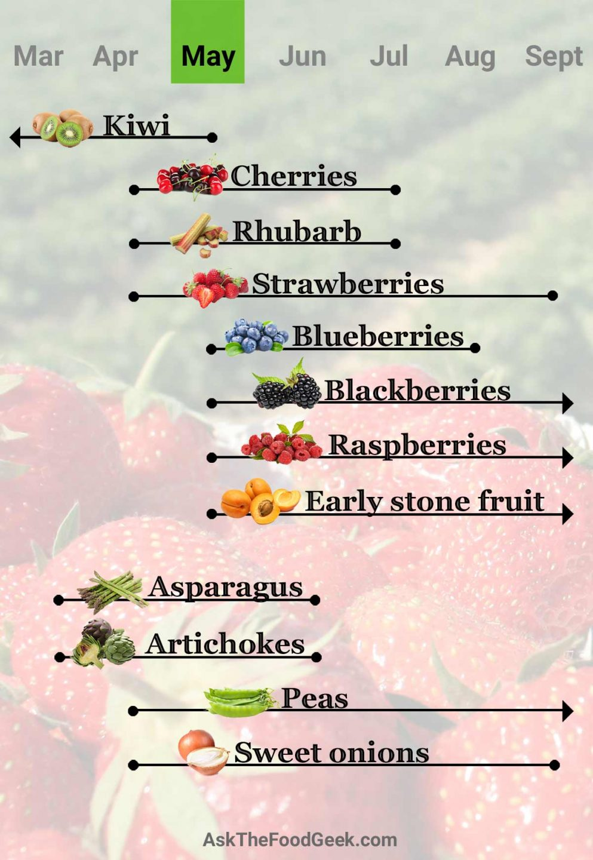 A chart of fruits and vegetables in season for May. Kiwi, cherries, rhubarb, strawberries, blueberries, blackberries, raspberries, stone fruit, asparagus, artichokes, peas, and sweet onions.