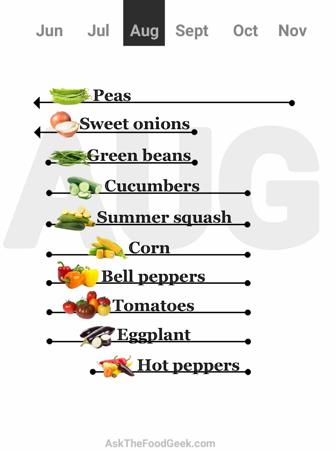 Chart for august: what vegetable are in season (peas, sweet onions, green beans, cucumbers, summer squash, corn, bell peppers, tomatoes, eggplants, and hot peppers)