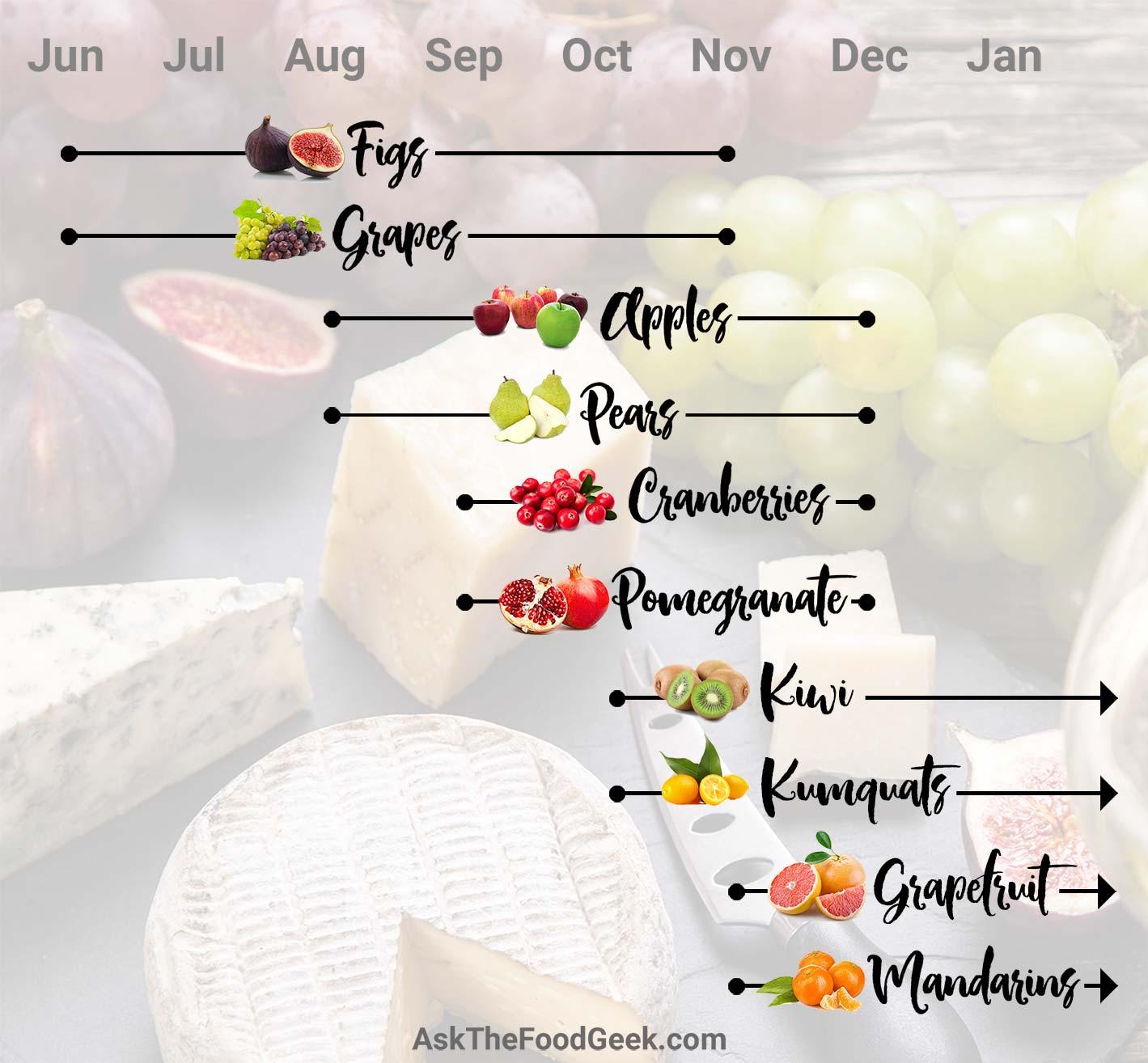 What fruit is in season in November: Figs, grapes, apples, pears, cranberries, pomegranate, kiwi, kumquats, grapefruit, and mandarins